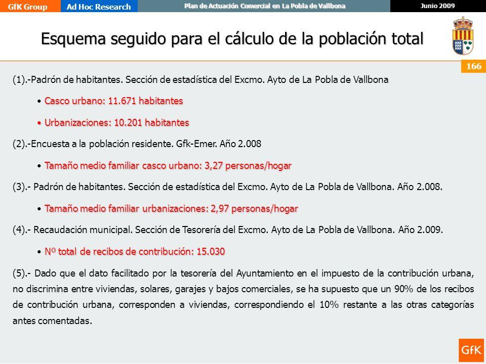 GfK GroupAd Hoc Research Junio 2009 Plan de Actuación Comercial en La Pobla de Vallbona 166 Esquema seguido para el cálculo de la población total Esqu