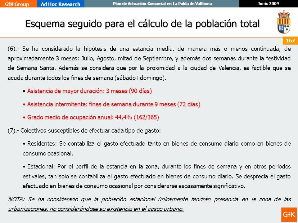 GfK GroupAd Hoc Research Junio 2009 Plan de Actuación Comercial en La Pobla de Vallbona 167 Esquema seguido para el cálculo de la población total Esqu