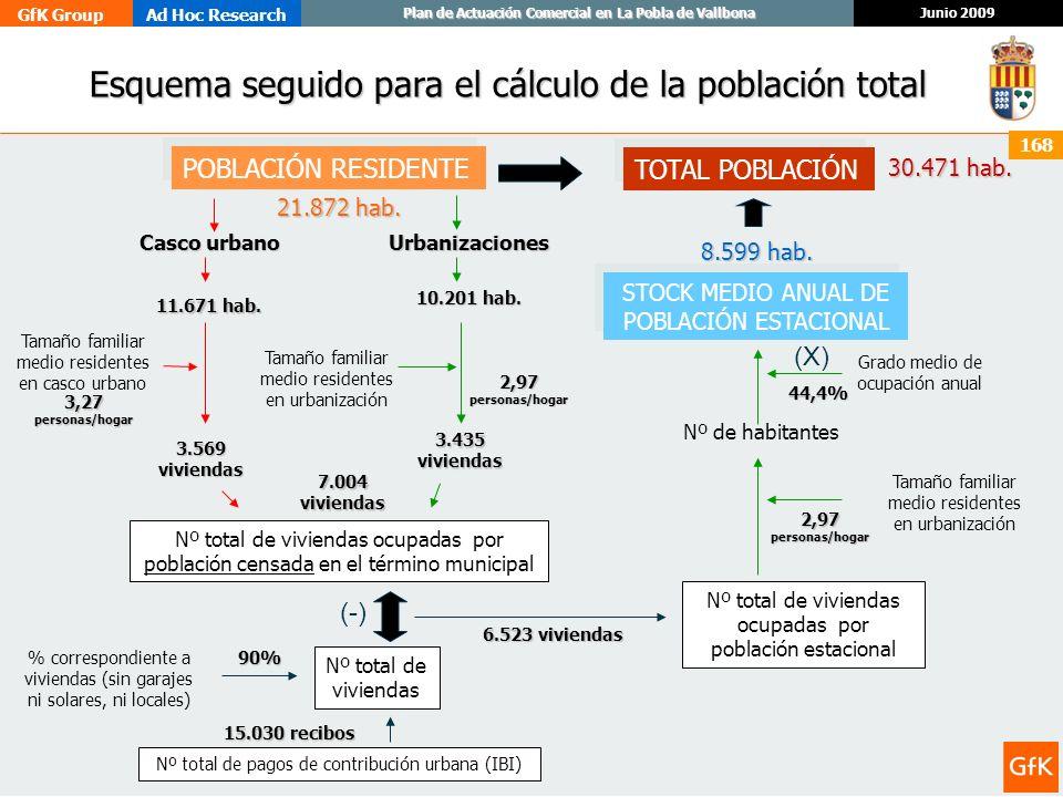 GfK GroupAd Hoc Research Junio 2009 Plan de Actuación Comercial en La Pobla de Vallbona 168 Esquema seguido para el cálculo de la población total Esqu