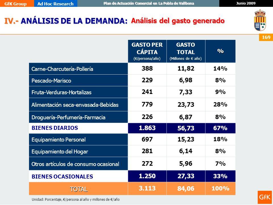 GfK GroupAd Hoc Research Junio 2009 Plan de Actuación Comercial en La Pobla de Vallbona 169 IV.- ANÁLISIS DE LA DEMANDA: IV.- ANÁLISIS DE LA DEMANDA: