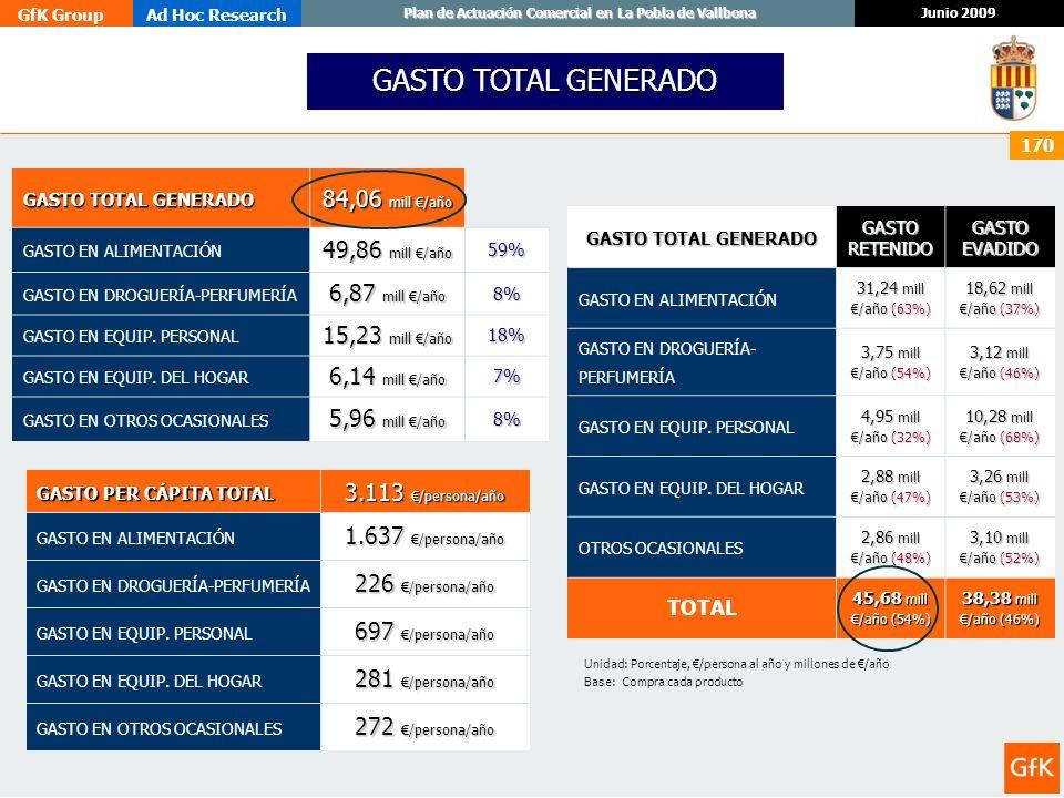 GfK GroupAd Hoc Research Junio 2009 Plan de Actuación Comercial en La Pobla de Vallbona 170 GASTO TOTAL GENERADO 84,06 mill /año GASTO EN ALIMENTACIÓN
