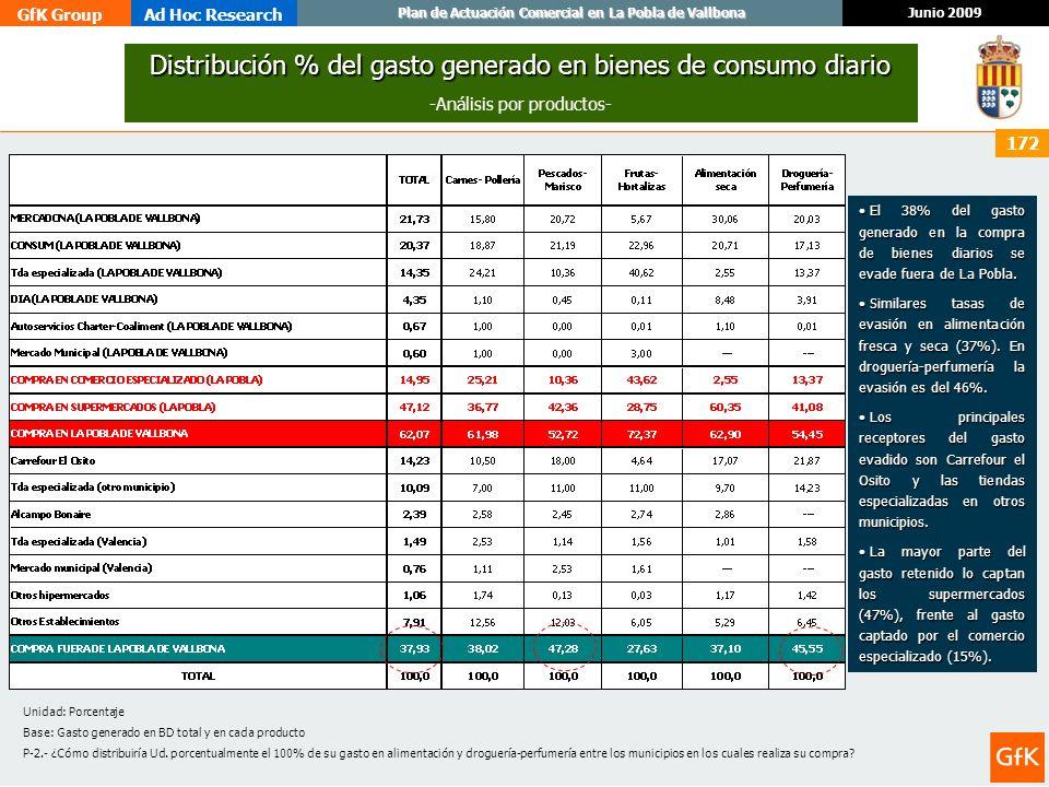 GfK GroupAd Hoc Research Junio 2009 Plan de Actuación Comercial en La Pobla de Vallbona 172 Distribución % del gasto generado en bienes de consumo dia