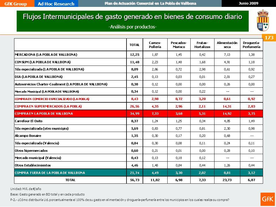 GfK GroupAd Hoc Research Junio 2009 Plan de Actuación Comercial en La Pobla de Vallbona 173 Flujos Intermunicipales de gasto generado en bienes de con