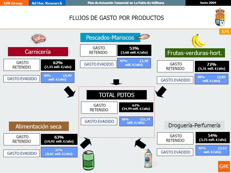 GfK GroupAd Hoc Research Junio 2009 Plan de Actuación Comercial en La Pobla de Vallbona 174 FLUJOS DE GASTO POR PRODUCTOS TOTAL PDTOS Carnicería Pesca
