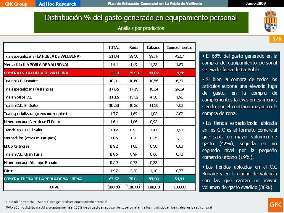 GfK GroupAd Hoc Research Junio 2009 Plan de Actuación Comercial en La Pobla de Vallbona 176 Distribución % del gasto generado en equipamiento personal