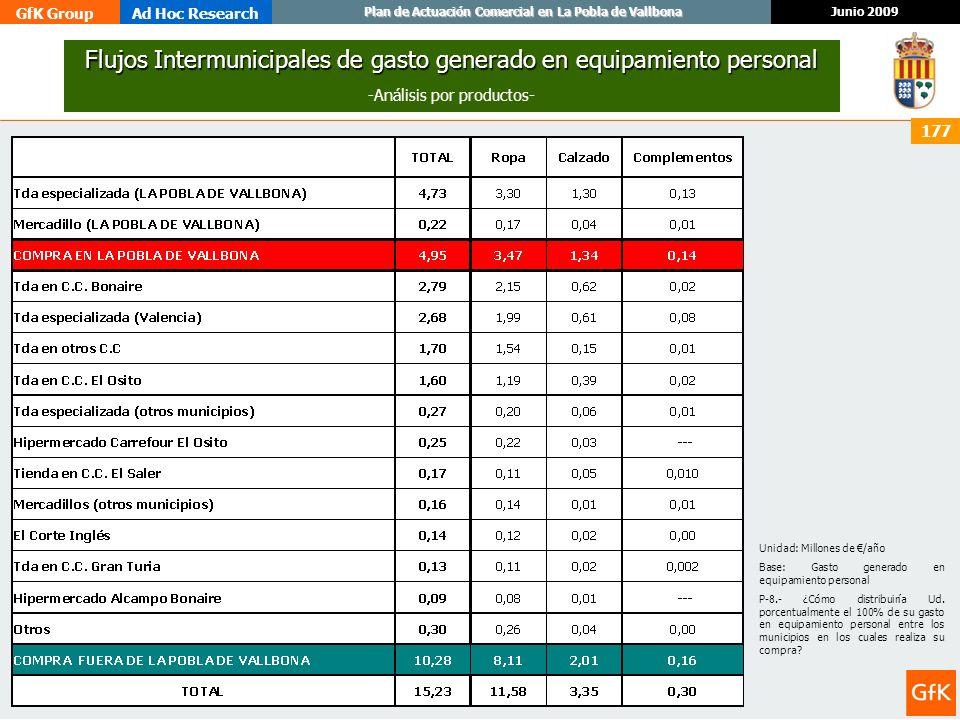 GfK GroupAd Hoc Research Junio 2009 Plan de Actuación Comercial en La Pobla de Vallbona 177 Flujos Intermunicipales de gasto generado en equipamiento