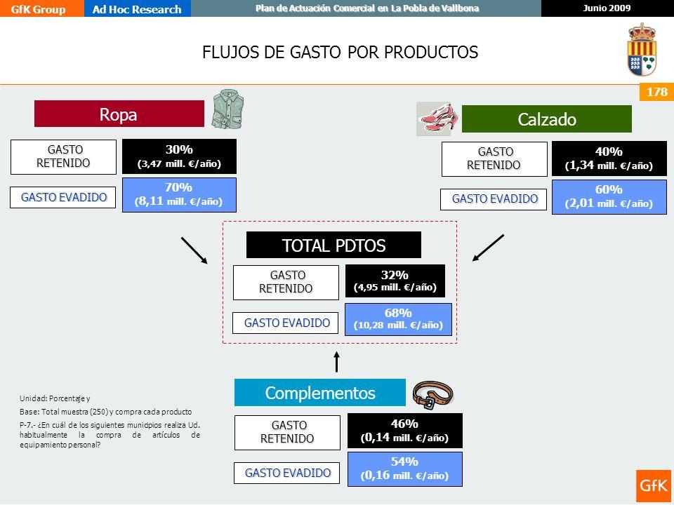 GfK GroupAd Hoc Research Junio 2009 Plan de Actuación Comercial en La Pobla de Vallbona 178 FLUJOS DE GASTO POR PRODUCTOS TOTAL PDTOS Ropa Complemento