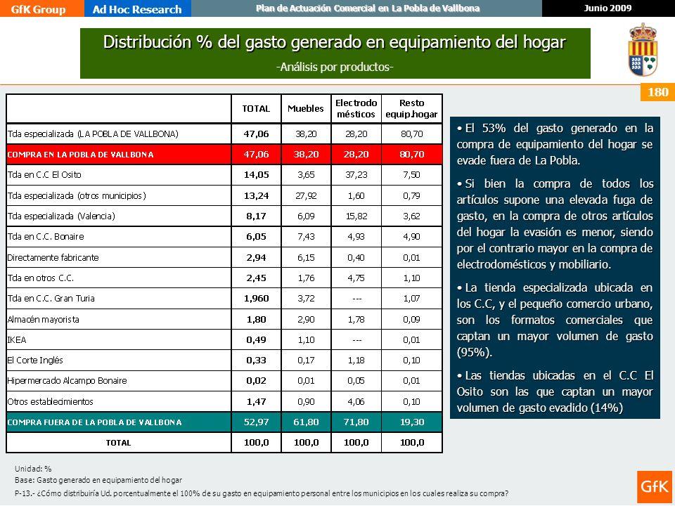 GfK GroupAd Hoc Research Junio 2009 Plan de Actuación Comercial en La Pobla de Vallbona 180 Distribución % del gasto generado en equipamiento del hoga