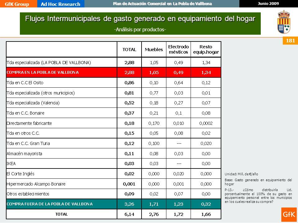 GfK GroupAd Hoc Research Junio 2009 Plan de Actuación Comercial en La Pobla de Vallbona 181 Flujos Intermunicipales de gasto generado en equipamiento