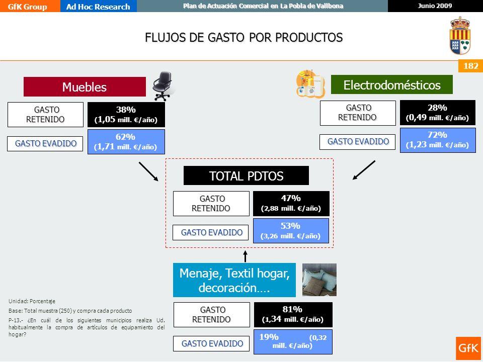 GfK GroupAd Hoc Research Junio 2009 Plan de Actuación Comercial en La Pobla de Vallbona 182 FLUJOS DE GASTO POR PRODUCTOS TOTAL PDTOS Muebles Menaje,