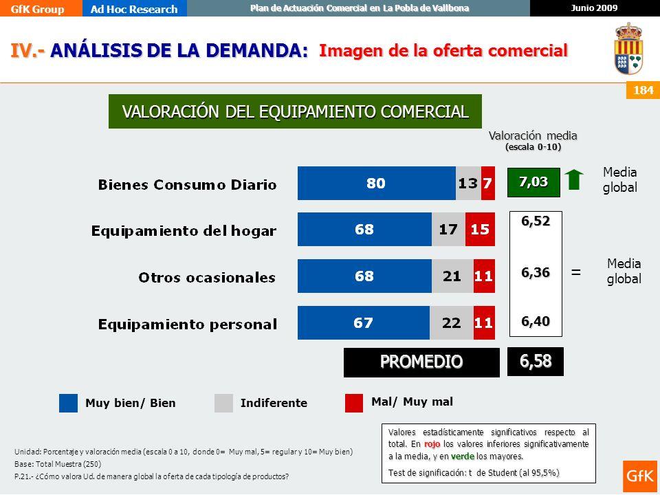 GfK GroupAd Hoc Research Junio 2009 Plan de Actuación Comercial en La Pobla de Vallbona 184 Unidad: Porcentaje y valoración media (escala 0 a 10, dond