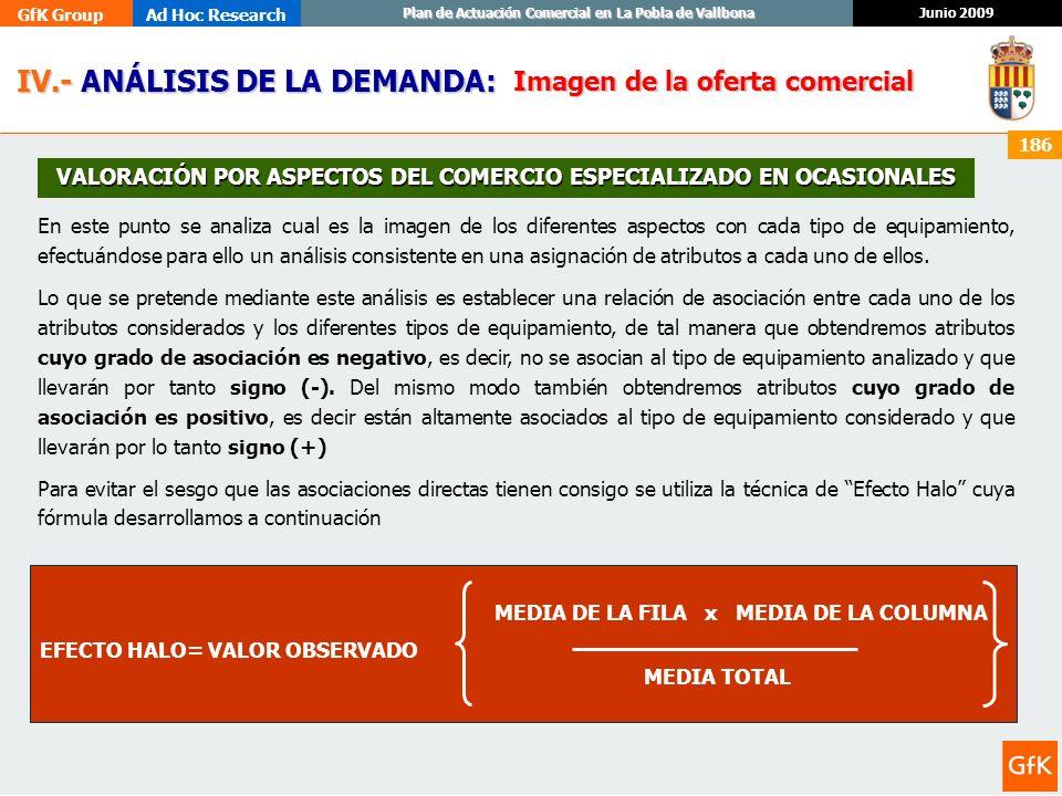 GfK GroupAd Hoc Research Junio 2009 Plan de Actuación Comercial en La Pobla de Vallbona 186 IV.- ANÁLISIS DE LA DEMANDA: IV.- ANÁLISIS DE LA DEMANDA: