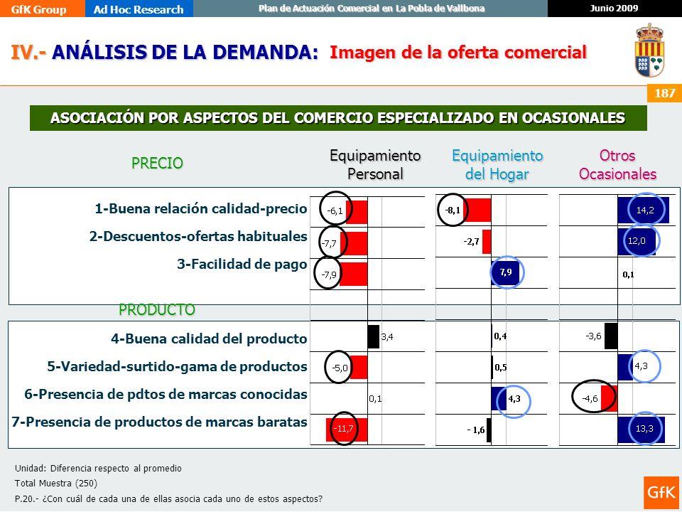 GfK GroupAd Hoc Research Junio 2009 Plan de Actuación Comercial en La Pobla de Vallbona 187 IV.- ANÁLISIS DE LA DEMANDA: IV.- ANÁLISIS DE LA DEMANDA: