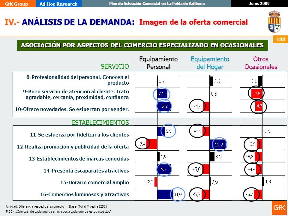 GfK GroupAd Hoc Research Junio 2009 Plan de Actuación Comercial en La Pobla de Vallbona 188 IV.- ANÁLISIS DE LA DEMANDA: IV.- ANÁLISIS DE LA DEMANDA:
