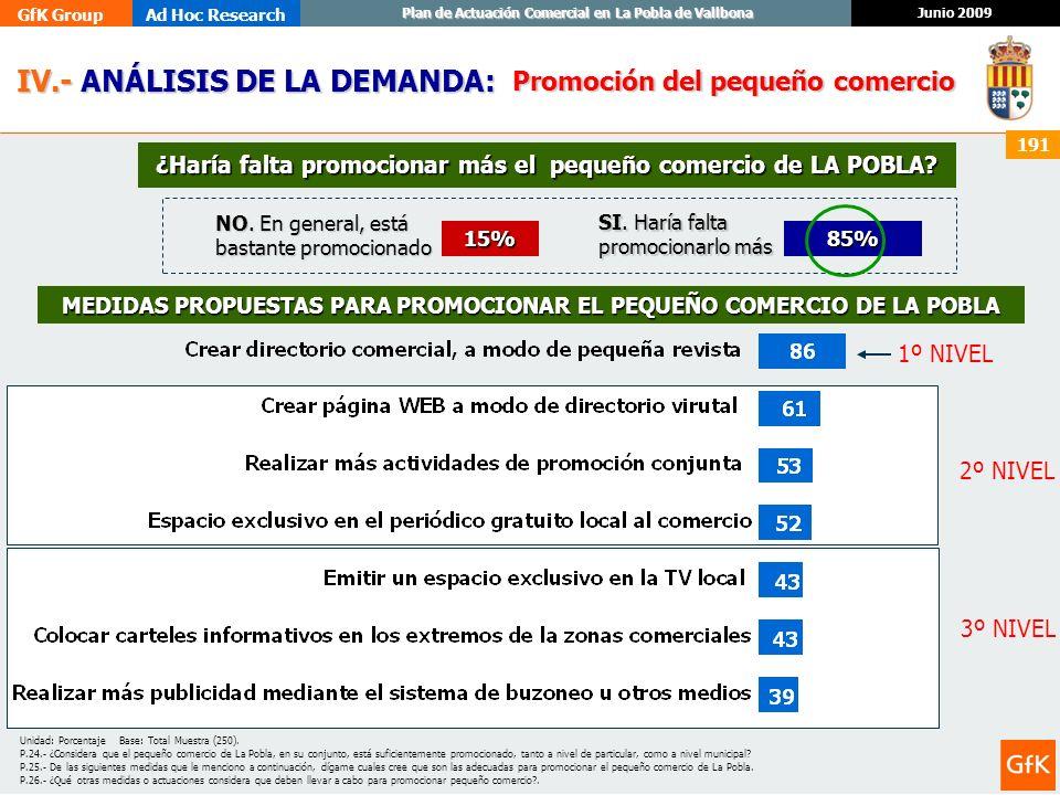 GfK GroupAd Hoc Research Junio 2009 Plan de Actuación Comercial en La Pobla de Vallbona 191 Promoción del pequeño comercio MEDIDAS PROPUESTAS PARA PRO
