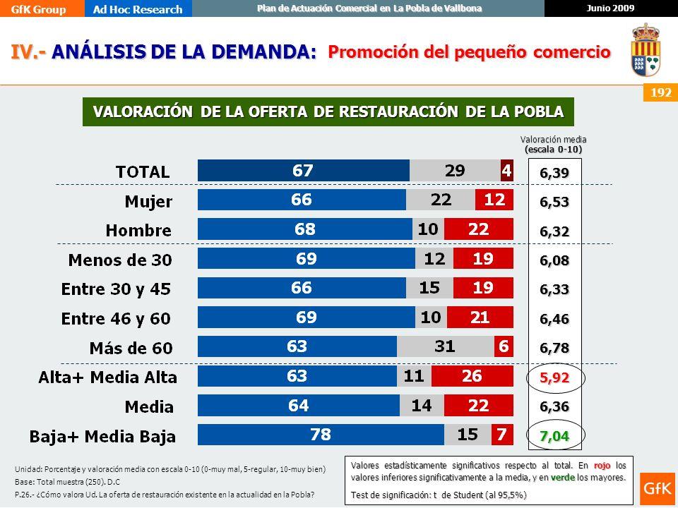 GfK GroupAd Hoc Research Junio 2009 Plan de Actuación Comercial en La Pobla de Vallbona 192 Unidad: Porcentaje y valoración media con escala 0-10 (0-m