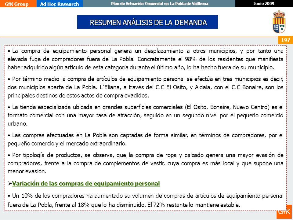 GfK GroupAd Hoc Research Junio 2009 Plan de Actuación Comercial en La Pobla de Vallbona 197 RESUMEN ANÁLISIS DE LA DEMANDA RESUMEN ANÁLISIS DE LA DEMA