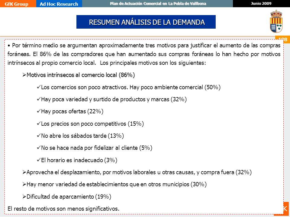GfK GroupAd Hoc Research Junio 2009 Plan de Actuación Comercial en La Pobla de Vallbona 198 RESUMEN ANÁLISIS DE LA DEMANDA RESUMEN ANÁLISIS DE LA DEMA