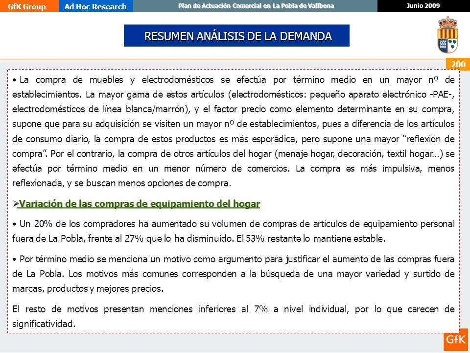 GfK GroupAd Hoc Research Junio 2009 Plan de Actuación Comercial en La Pobla de Vallbona 200 RESUMEN ANÁLISIS DE LA DEMANDA RESUMEN ANÁLISIS DE LA DEMA