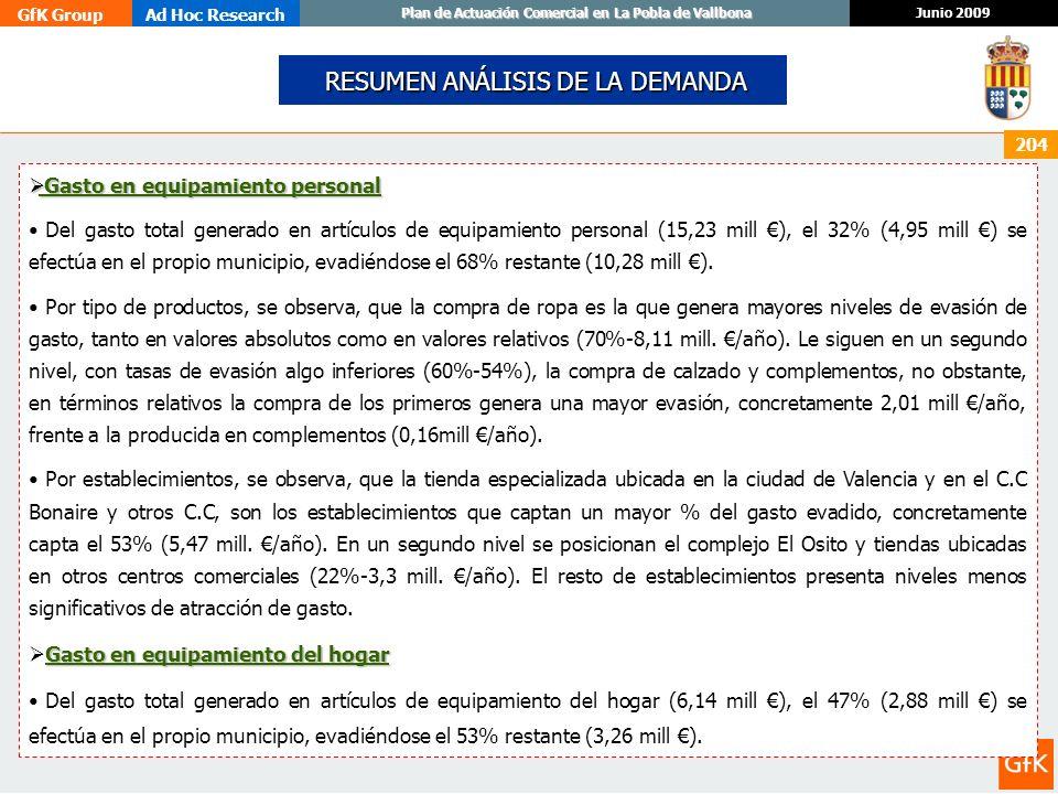 GfK GroupAd Hoc Research Junio 2009 Plan de Actuación Comercial en La Pobla de Vallbona 204 RESUMEN ANÁLISIS DE LA DEMANDA RESUMEN ANÁLISIS DE LA DEMA