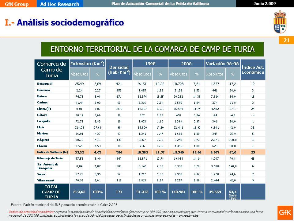 GfK GroupAd Hoc Research Junio 2.009 Plan de Actuación Comercial de La Pobla de Vallbona 21 I.- Análisis sociodemográfico I.- Análisis sociodemográfic