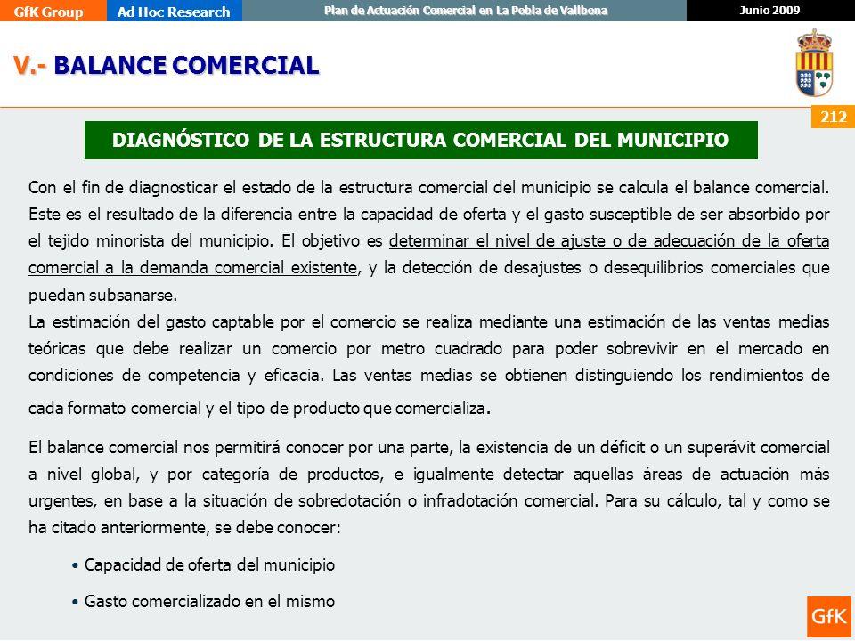 GfK GroupAd Hoc Research Junio 2009 Plan de Actuación Comercial en La Pobla de Vallbona 212 DIAGNÓSTICO DE LA ESTRUCTURA COMERCIAL DEL MUNICIPIO V.- B