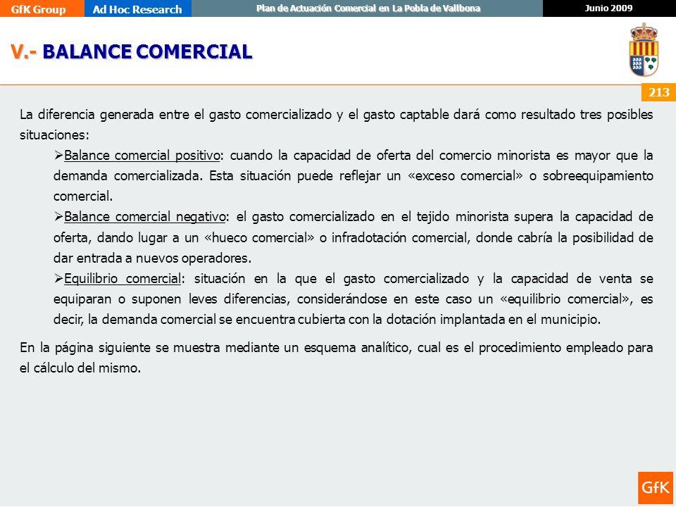 GfK GroupAd Hoc Research Junio 2009 Plan de Actuación Comercial en La Pobla de Vallbona 213 V.- BALANCE COMERCIAL V.- BALANCE COMERCIAL La diferencia