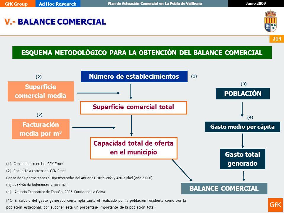 GfK GroupAd Hoc Research Junio 2009 Plan de Actuación Comercial en La Pobla de Vallbona 214 ESQUEMA METODOLÓGICO PARA LA OBTENCIÓN DEL BALANCE COMERCI