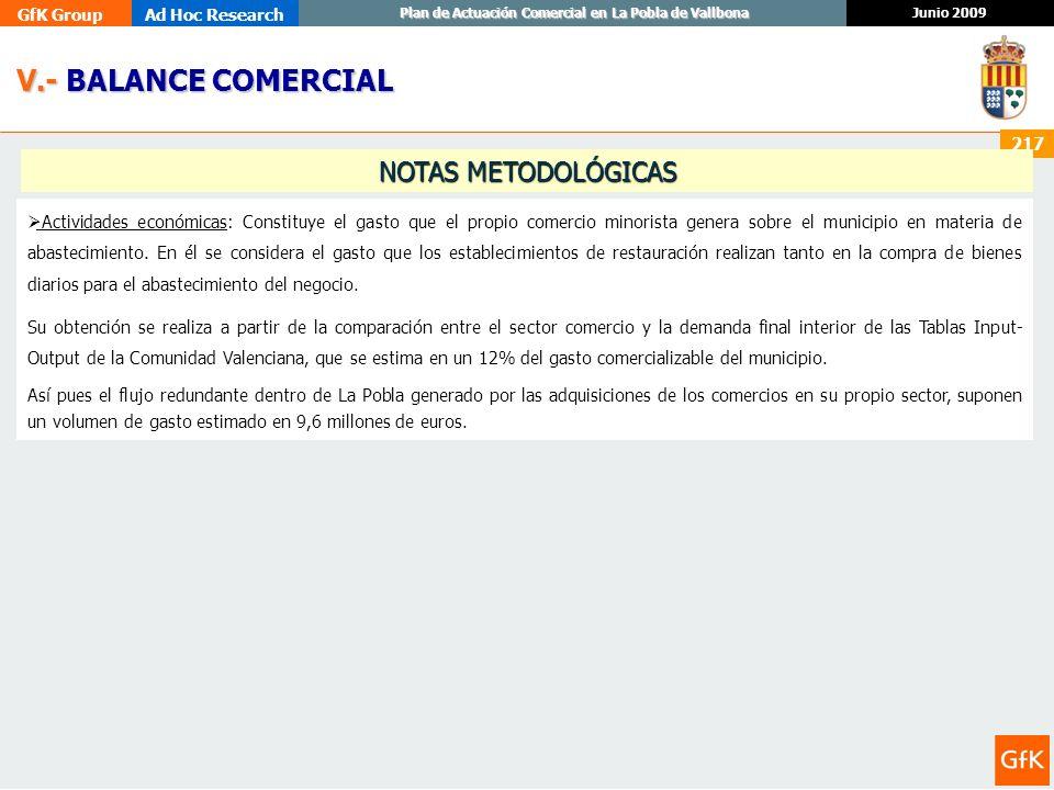 GfK GroupAd Hoc Research Junio 2009 Plan de Actuación Comercial en La Pobla de Vallbona 217 Actividades económicas: Constituye el gasto que el propio