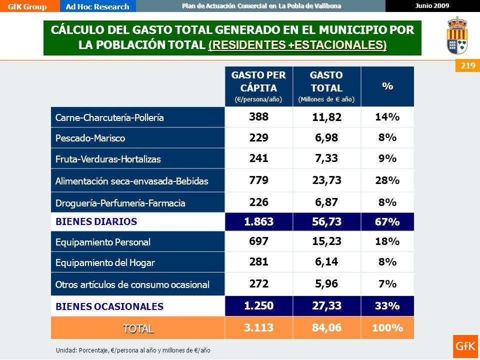 GfK GroupAd Hoc Research Junio 2009 Plan de Actuación Comercial en La Pobla de Vallbona 219 (RESIDENTES +ESTACIONALES) CÁLCULO DEL GASTO TOTAL GENERAD
