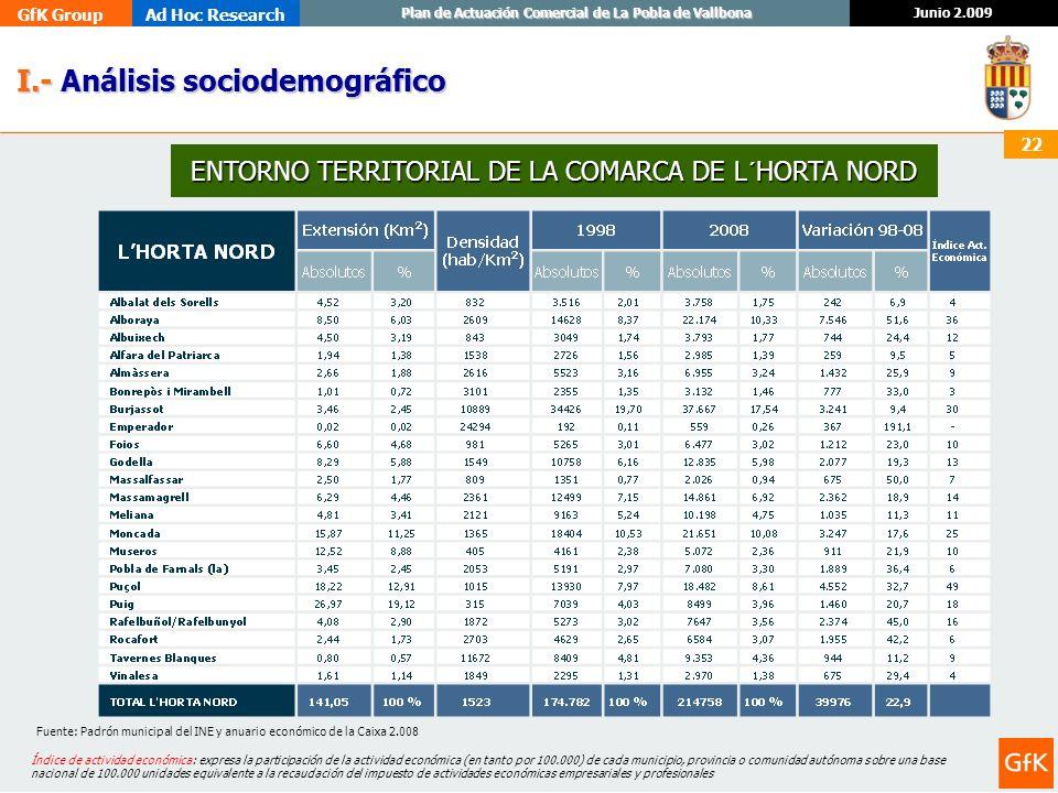 GfK GroupAd Hoc Research Junio 2.009 Plan de Actuación Comercial de La Pobla de Vallbona 22 I.- Análisis sociodemográfico I.- Análisis sociodemográfic