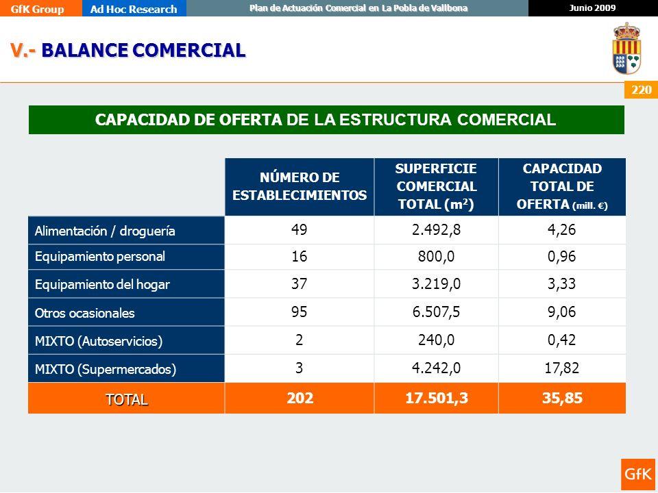 GfK GroupAd Hoc Research Junio 2009 Plan de Actuación Comercial en La Pobla de Vallbona 220 Unidad: nº de establecimientos, m 2 y millones de /año CAP
