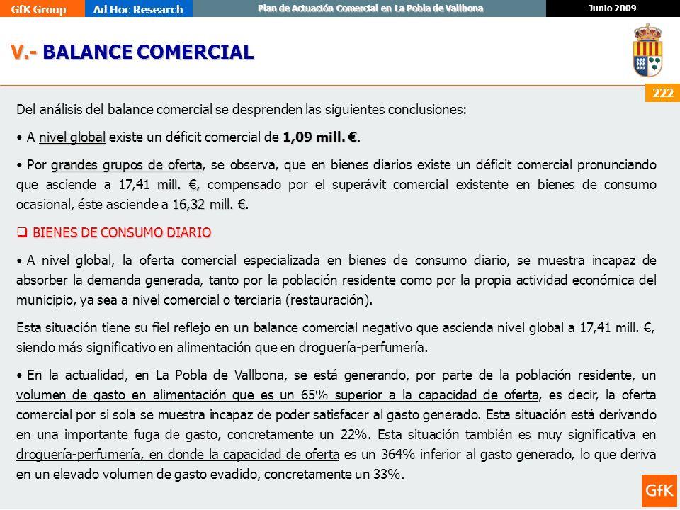 GfK GroupAd Hoc Research Junio 2009 Plan de Actuación Comercial en La Pobla de Vallbona 222 Del análisis del balance comercial se desprenden las sigui