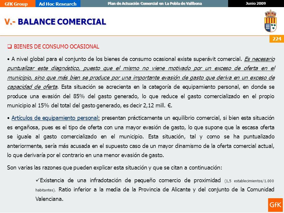 GfK GroupAd Hoc Research Junio 2009 Plan de Actuación Comercial en La Pobla de Vallbona 224 BIENES DE CONSUMO OCASIONAL A nivel global para el conjunt