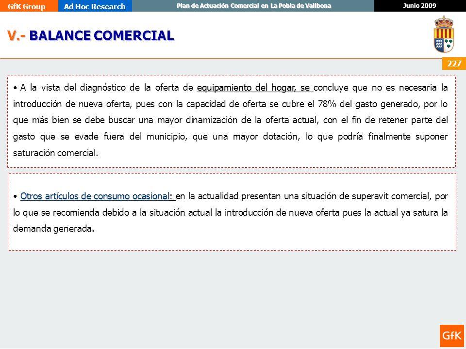 GfK GroupAd Hoc Research Junio 2009 Plan de Actuación Comercial en La Pobla de Vallbona 227 V.- BALANCE COMERCIAL V.- BALANCE COMERCIAL equipamiento d
