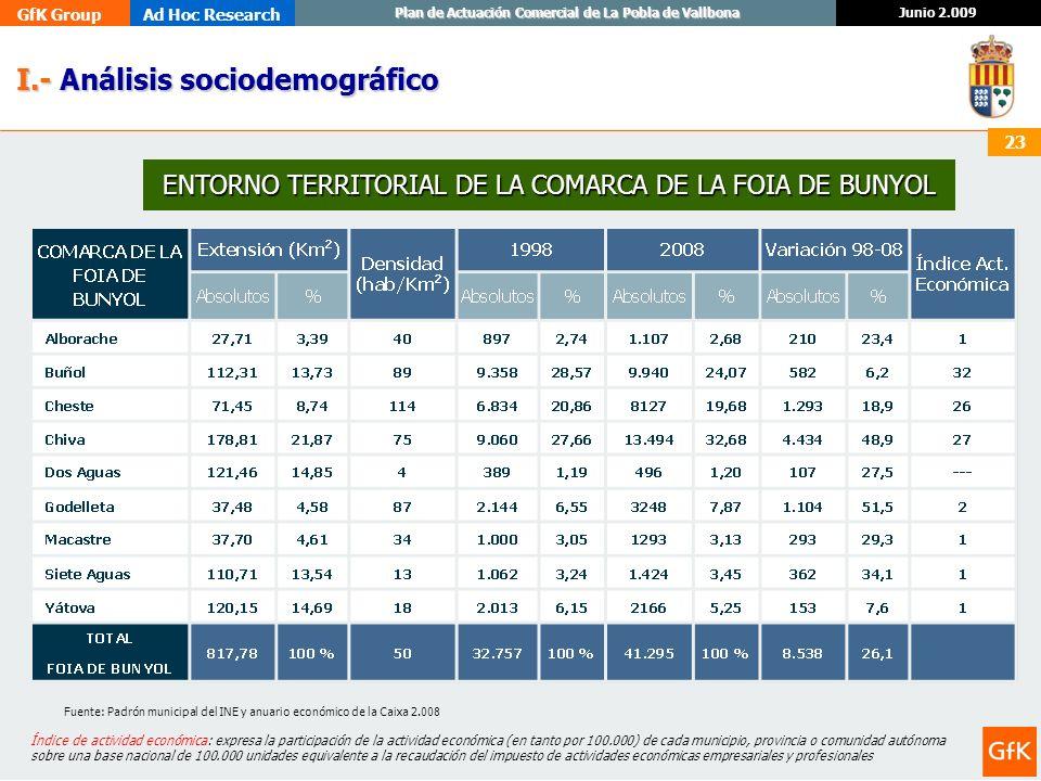 GfK GroupAd Hoc Research Junio 2.009 Plan de Actuación Comercial de La Pobla de Vallbona 23 I.- Análisis sociodemográfico I.- Análisis sociodemográfic