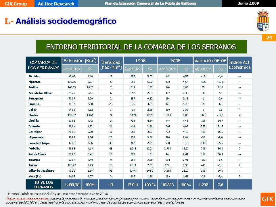 GfK GroupAd Hoc Research Junio 2.009 Plan de Actuación Comercial de La Pobla de Vallbona 24 I.- Análisis sociodemográfico I.- Análisis sociodemográfic