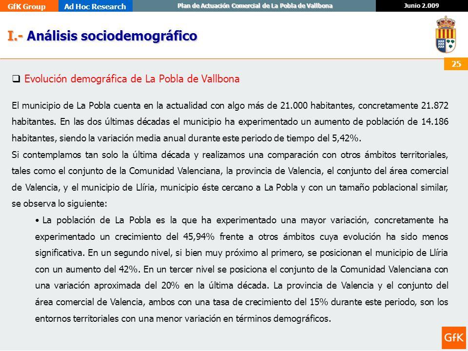 GfK GroupAd Hoc Research Junio 2.009 Plan de Actuación Comercial de La Pobla de Vallbona 25 I.- Análisis sociodemográfico I.- Análisis sociodemográfic