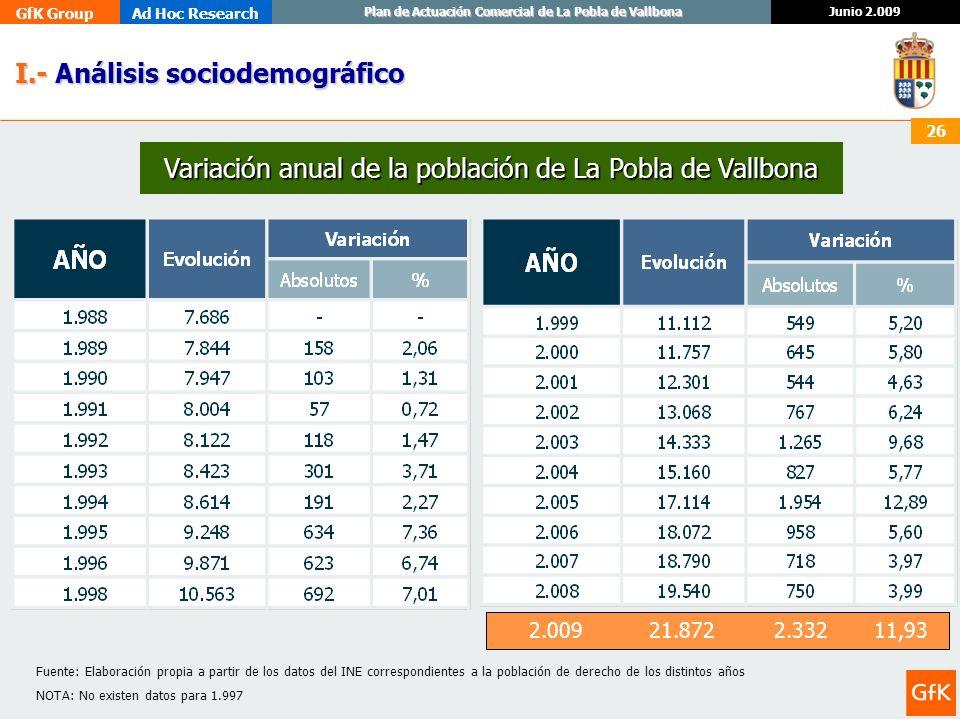 GfK GroupAd Hoc Research Junio 2.009 Plan de Actuación Comercial de La Pobla de Vallbona 26 I.- Análisis sociodemográfico I.- Análisis sociodemográfic