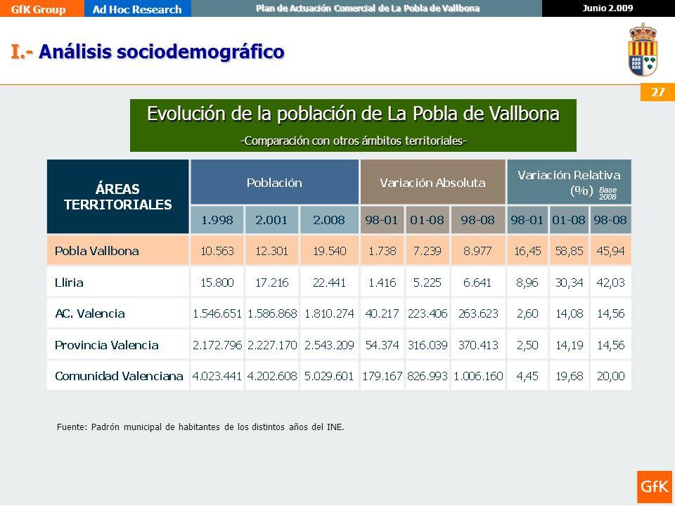 GfK GroupAd Hoc Research Junio 2.009 Plan de Actuación Comercial de La Pobla de Vallbona 27 I.- Análisis sociodemográfico I.- Análisis sociodemográfic