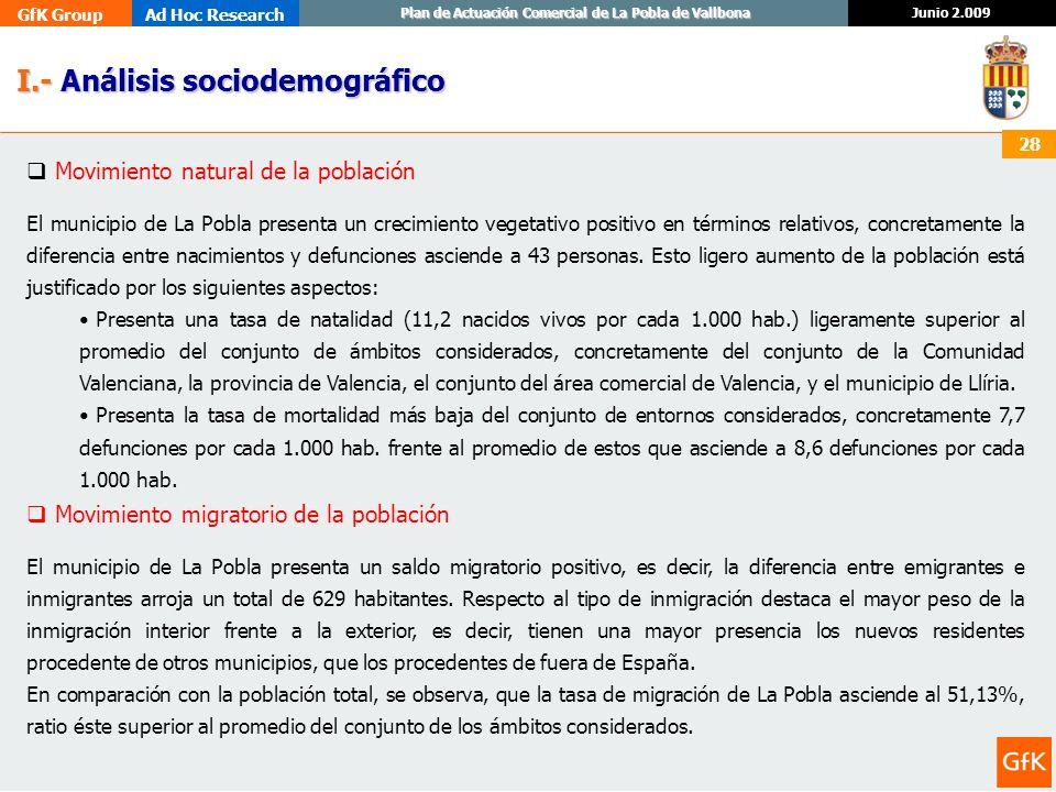 GfK GroupAd Hoc Research Junio 2.009 Plan de Actuación Comercial de La Pobla de Vallbona 28 I.- Análisis sociodemográfico I.- Análisis sociodemográfic