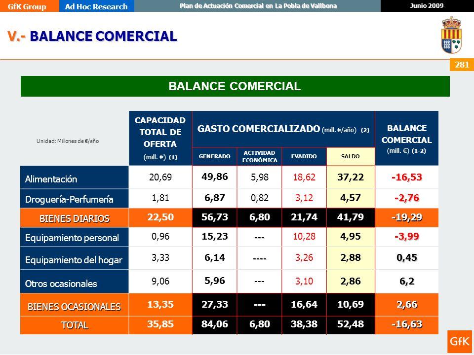 GfK GroupAd Hoc Research Junio 2009 Plan de Actuación Comercial en La Pobla de Vallbona 281 Unidad: Millones de /año V.- BALANCE COMERCIAL V.- BALANCE