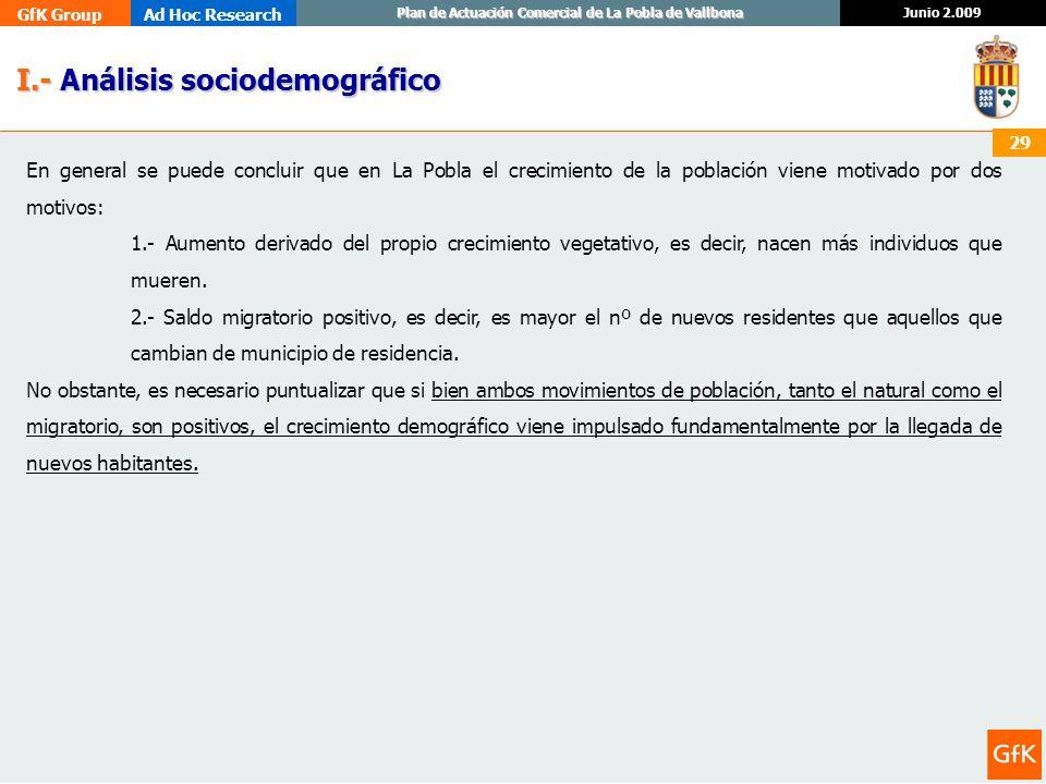 GfK GroupAd Hoc Research Junio 2.009 Plan de Actuación Comercial de La Pobla de Vallbona 29 I.- Análisis sociodemográfico I.- Análisis sociodemográfic
