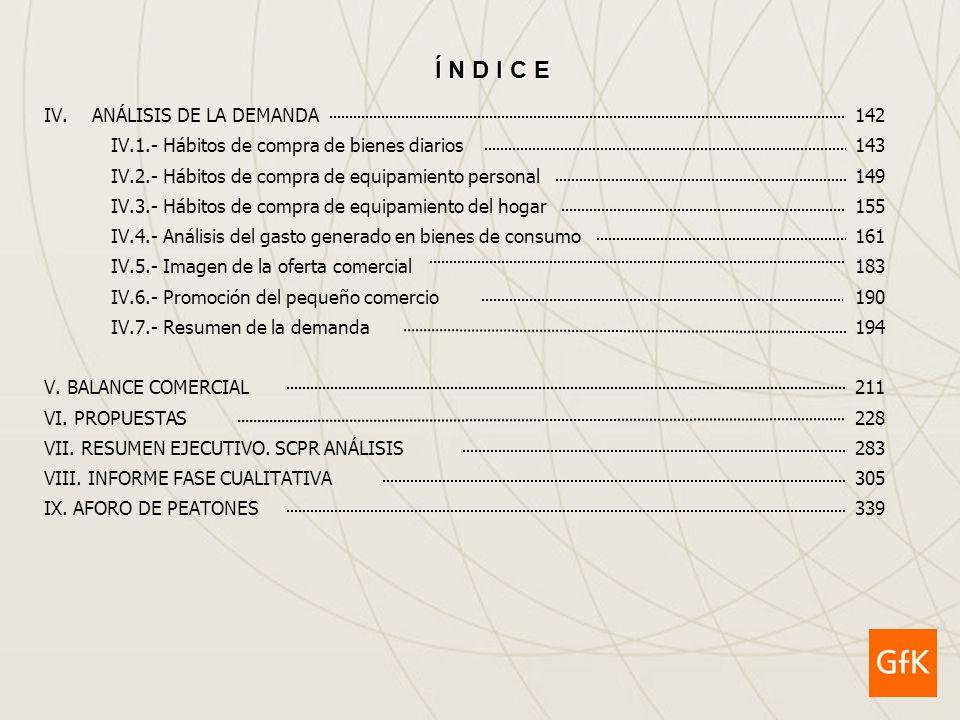 GfK GroupAd Hoc Research Junio 2.009 Plan de Actuación Comercial de La Pobla de Vallbona 44 I.- Análisis sociodemográfico I.- Análisis sociodemográfico REGIMEN DE TENENCIA DE LAS VIVIENDAS PRINCIPALES -Comparación con otros ámbitos- Fuente: Elaboración propia a partir de los datos del Censo de Población y Viviendas de 2.001 del INE (*) Sobre el total de viviendas principales