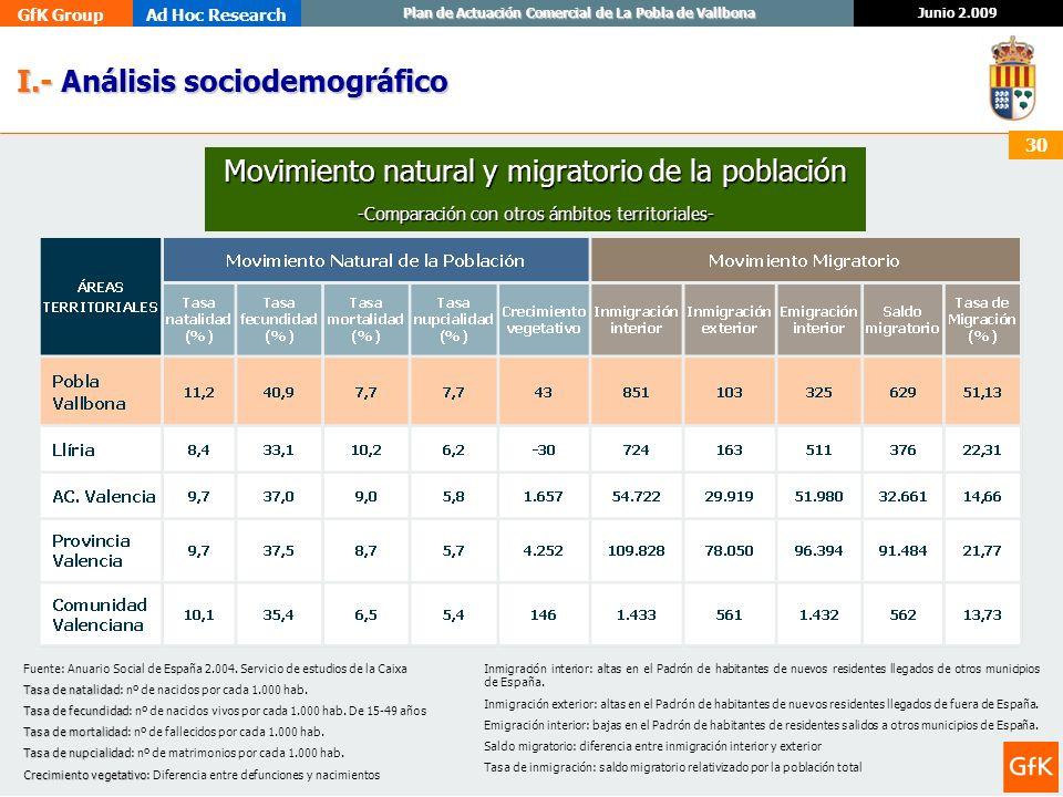 GfK GroupAd Hoc Research Junio 2.009 Plan de Actuación Comercial de La Pobla de Vallbona 30 I.- Análisis sociodemográfico I.- Análisis sociodemográfic
