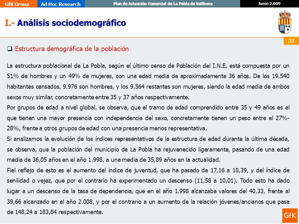 GfK GroupAd Hoc Research Junio 2.009 Plan de Actuación Comercial de La Pobla de Vallbona 31 I.- Análisis sociodemográfico I.- Análisis sociodemográfic