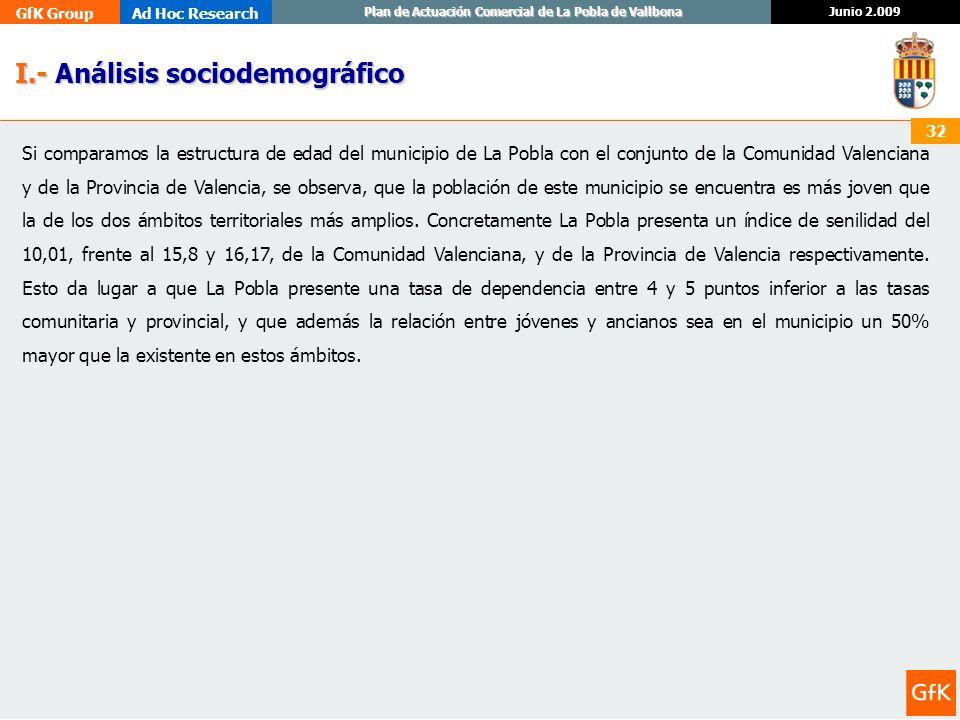 GfK GroupAd Hoc Research Junio 2.009 Plan de Actuación Comercial de La Pobla de Vallbona 32 I.- Análisis sociodemográfico I.- Análisis sociodemográfic