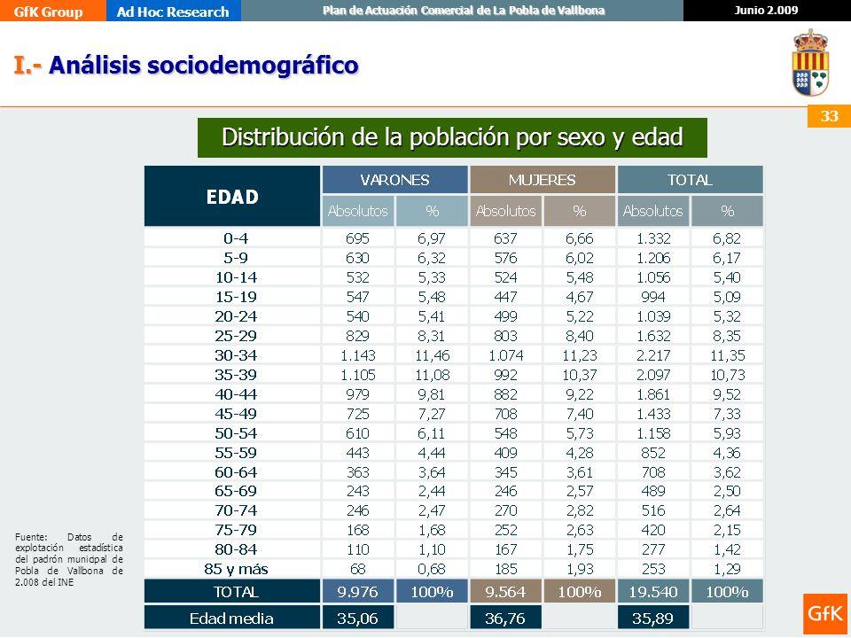 GfK GroupAd Hoc Research Junio 2.009 Plan de Actuación Comercial de La Pobla de Vallbona 33 I.- Análisis sociodemográfico I.- Análisis sociodemográfic