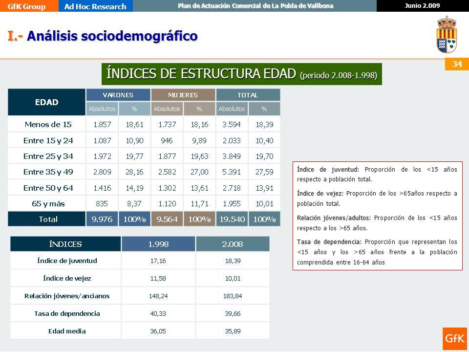 GfK GroupAd Hoc Research Junio 2.009 Plan de Actuación Comercial de La Pobla de Vallbona 34 I.- Análisis sociodemográfico I.- Análisis sociodemográfic