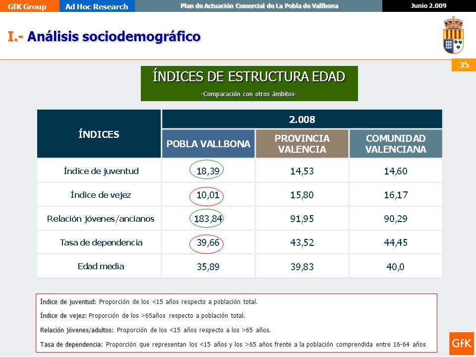 GfK GroupAd Hoc Research Junio 2.009 Plan de Actuación Comercial de La Pobla de Vallbona 35 I.- Análisis sociodemográfico I.- Análisis sociodemográfic
